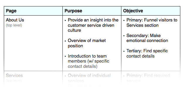 Purpose & Objectives Table